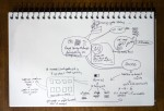 Some of my notes from Todd's talk on rapid design methods.